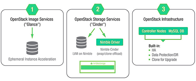 imble enables multiple storage service levels and provides backend storage for Openstack infrastructure.